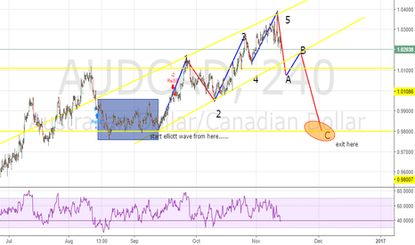 AUDCAD: AUDCAD just following the simple elliott wave and the trend line