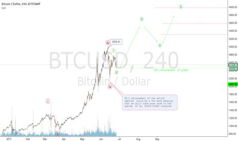 BTCUSD: BITCOIN ready to leap?