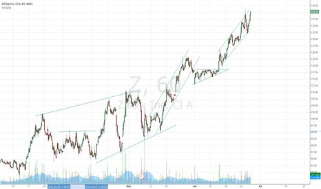 Z: trend practice