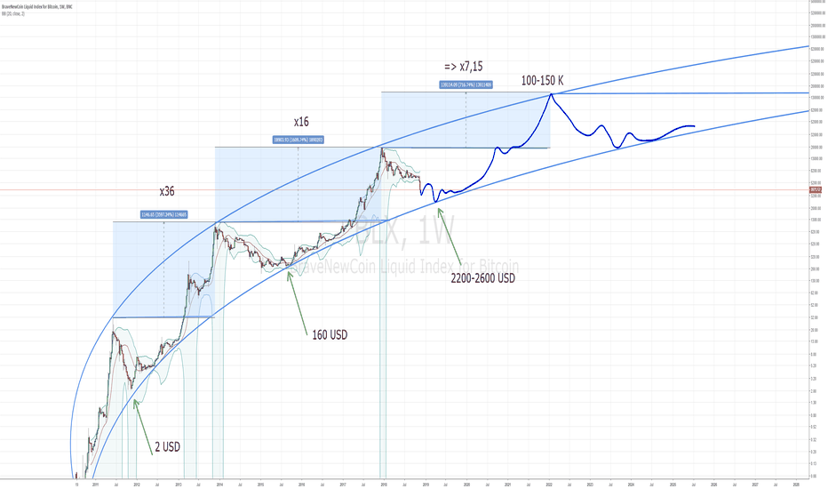 BLX: Updated longterm chart: BTC always bullish