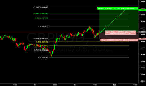 GBPUSD: gbp/usd about to fly