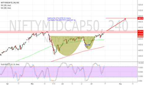 NIFTYMIDCAP50: #NIFTYMIDCAP - Cup and Handle