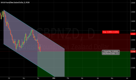 GBPNZD: GBPNZD - Weekly Outlook by Eray Ergün