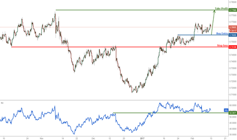 AUDUSD: AUDUSD Weekly View: Bouncing nicely, remain bullish