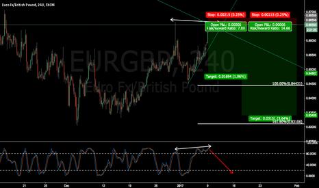 EURGBP: EURGBP try some short (Long term targets)