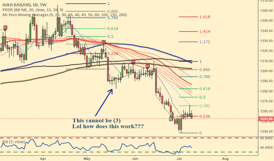 GOLD: Gaulde further downside expected Rippp Goldbugs