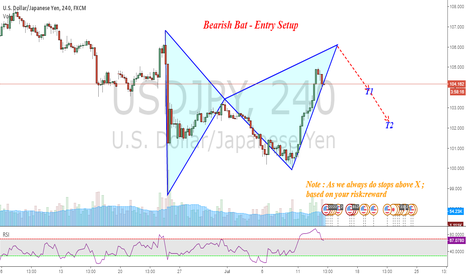 USDJPY: USDJPY : Bearish Bat short Entry setup