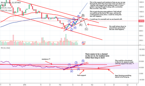 BTCUSD: BTCUSD Trend Lines And Support Lines Forecast for Feb17 onwards