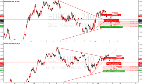 EURCAD: EURCAD EURAUD sell before 1 minutes from ECB bulletin