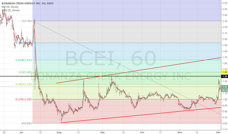 BCEI: Still along way to go before a squeeze.