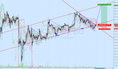 BTCUSD: Making long for 692