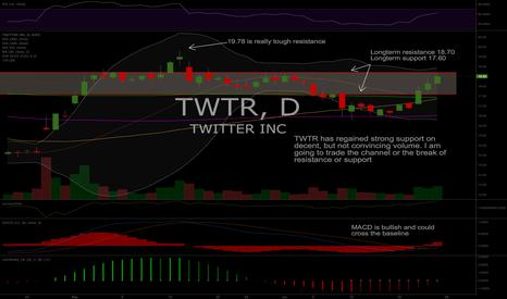 TWTR: Trade TWTR