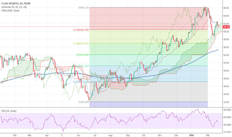 USOIL: Curde seem like will test higher levels again