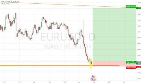 EURUSD: Up up and away, or so I hope.
