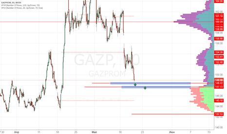 GAZP: Газпром покупка 148 рублей