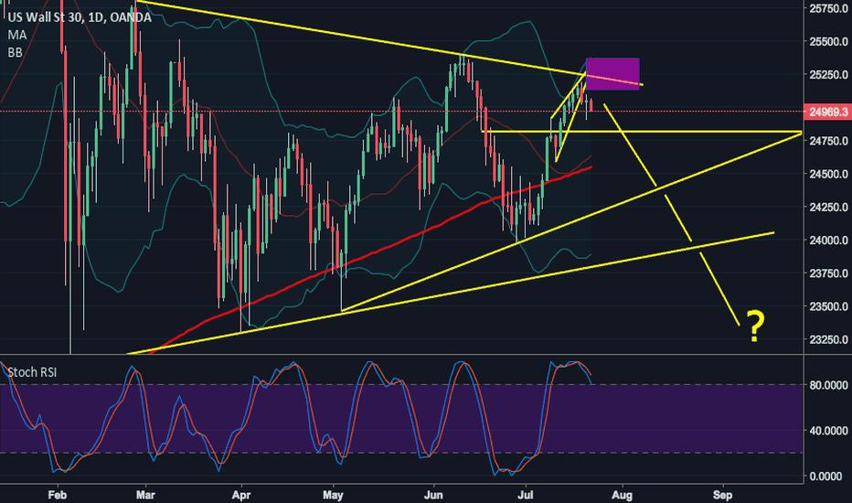 US30USD: Dow Jones: WARNING