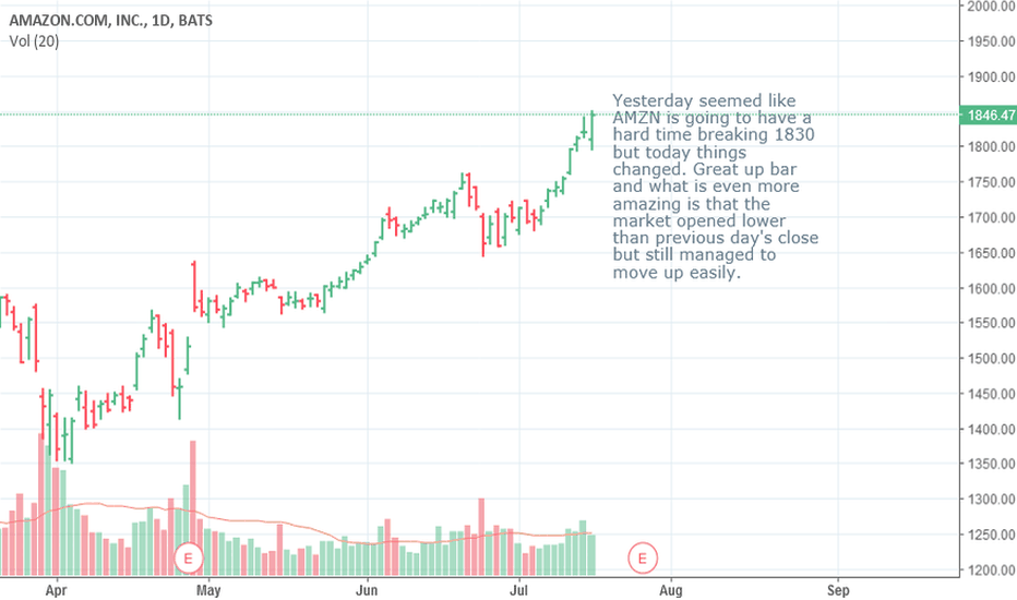AMZN: Amazon Another Show of Strength