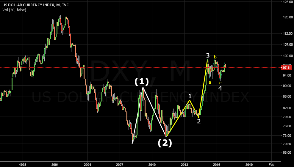 DXY MN at wave 3