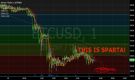 BTCUSD: THIS IS SPARTA!!!!!!!