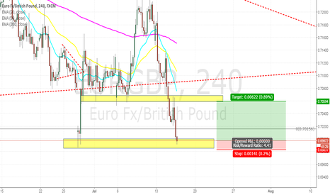 EURGBP: EURGBP: Looking for the bounce off support