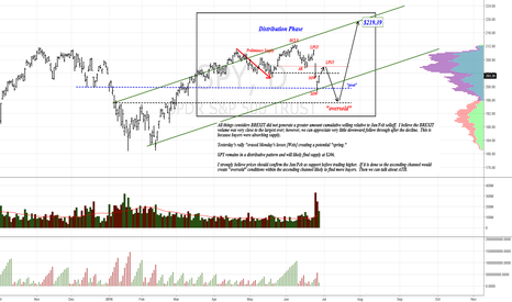 SPY: Distributive pattern capable of ATH of $219?