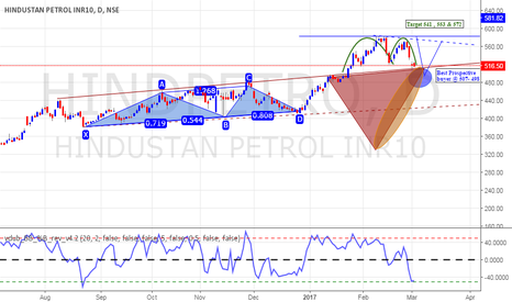 HINDPETRO: HindPetro Long For Short Term