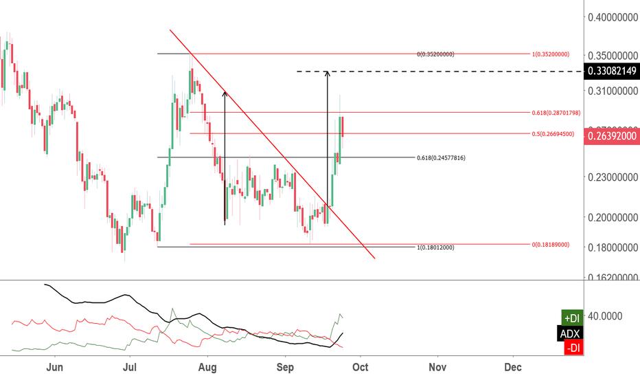 XLMUSD: Stellar signaling a buy on dip sentiment