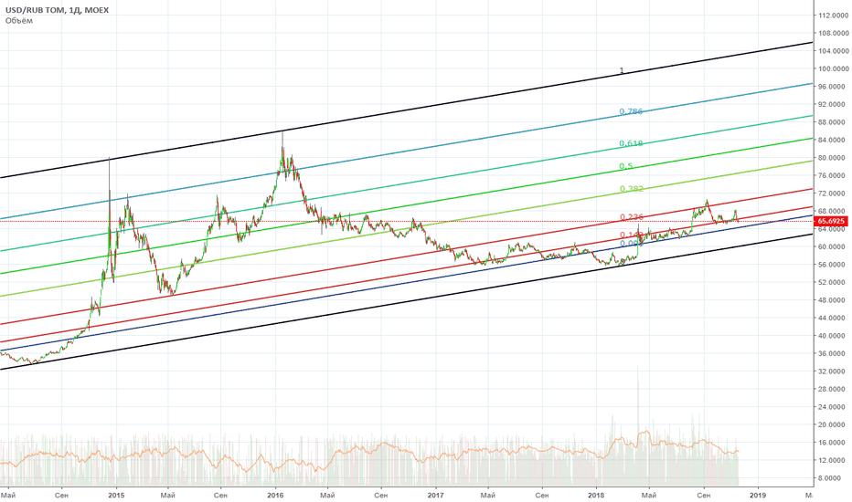 USDRUB_TOM: Основной угол по рублю