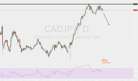 CADJPY: CADJPY - TEXTBOOK double top - EASY PIPS