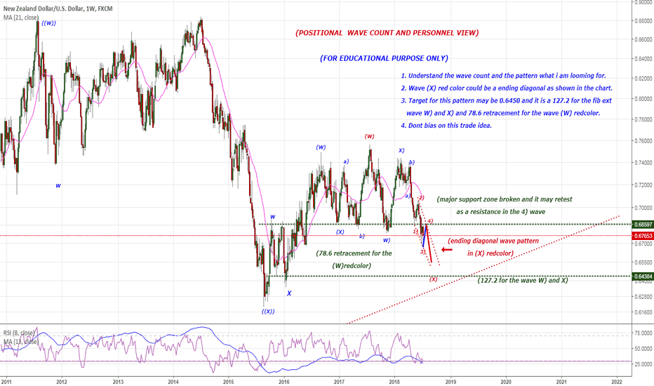 NZDUSD: Positional view for NZD/USD