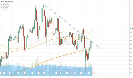 KO: $KO Breaking Above Weekly TL & Promising Financials