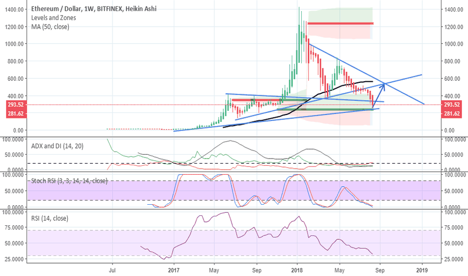 ETHUSD: Ethereum is a buy