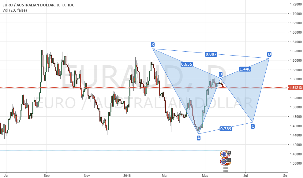 euraud big picture