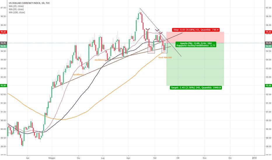 DXY: Dollar Index pattern ribassista