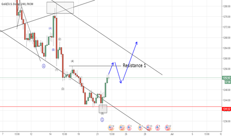 XAUUSD: Gold interesting situation (Elliott Wave Analysis)