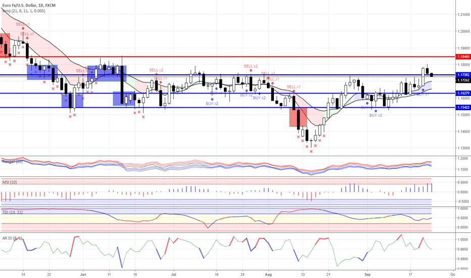 EURUSD: Range trading:  Forex as for 09/24/2018