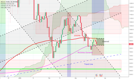 BTCUSD: Bitcoin - Stuck in a channel between McGinley Dynamic and 200EMA