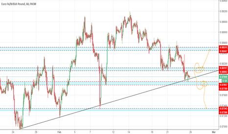 EURGBP: esperemos al pulback que nos indique el mercado