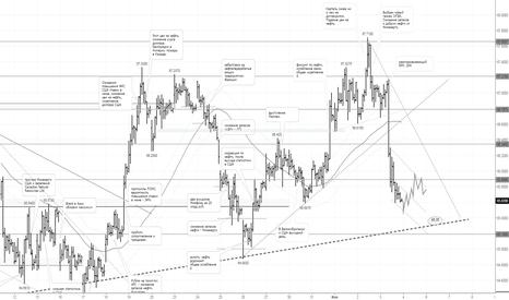 USDRUB_TOM: Рубль: ожидаю переход доллара в коррекционную фазу