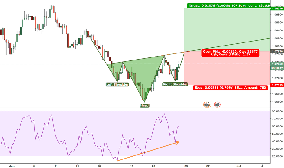 AUDNZD: Head and shoulders inverse trade AUDNZD