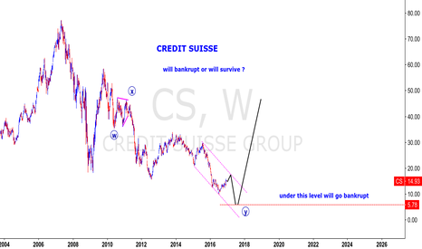 CS: CREDIT SUISSE - WILL GO SURVIVE? or BANKRUPT?