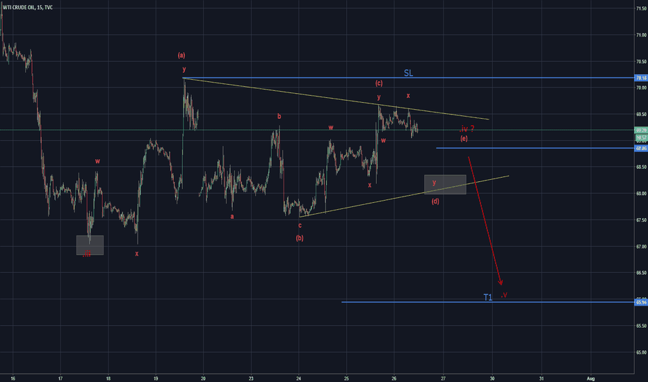 USOIL: Triangle in Crude can lead to lower levels (Elliott Wave)