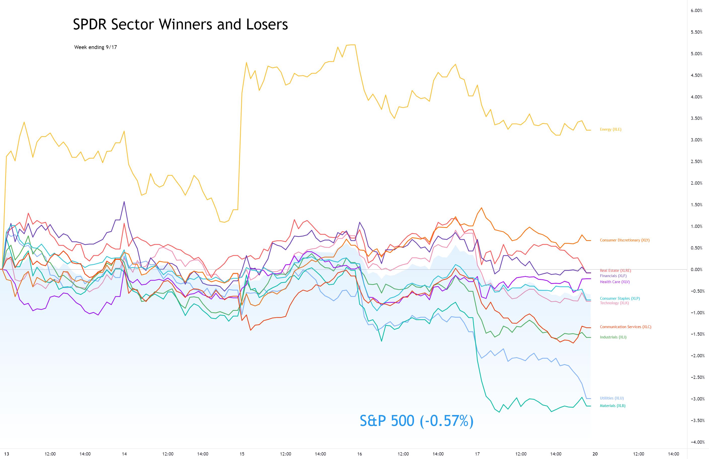 Sector Winners and Losers week ending 9/17