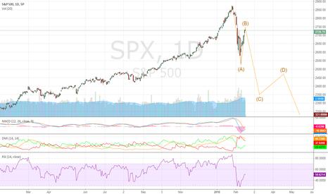 SPX: Short S&P