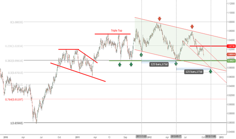 AUDCAD: Down channel still in progress