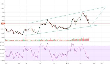 CNCR: CNCR - Upward Channel