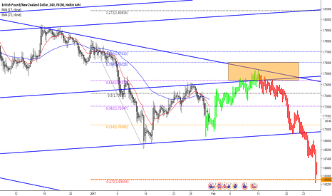 GBPNZD: GBPNZD possible Gartley pattern completion