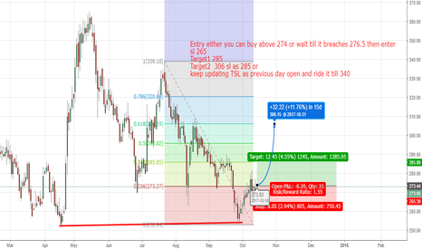 INDIANB: Indianbank Long based on S&R
