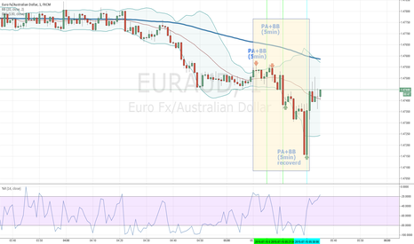 EURAUD: 2015.07.15 Early Morning Session