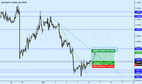 EURUSD: EURUSD short term recovery before NFP